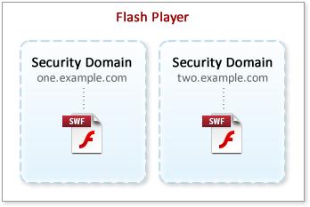 Flash Player中的安全域沙箱