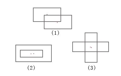 rectangle-overlaps